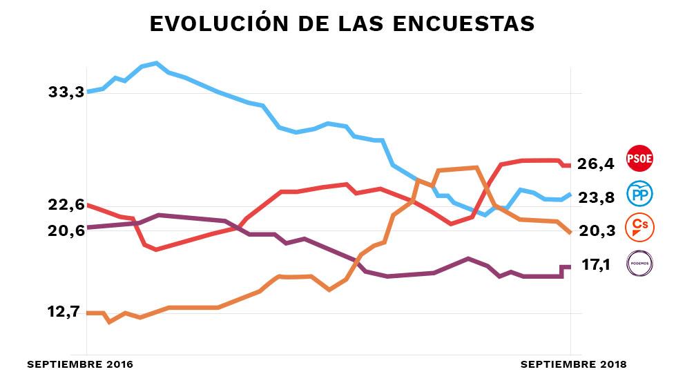 Evolución de la media de las encuestas que se publican en España