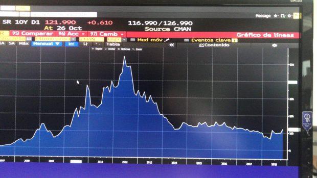Los CDS que miden el riesgo de impago de España en máximos anuales