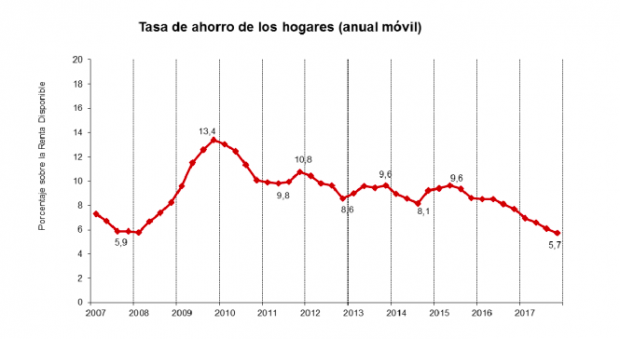El número de españoles que puede ahorrar cae en 3,4 millones en lo que va de año