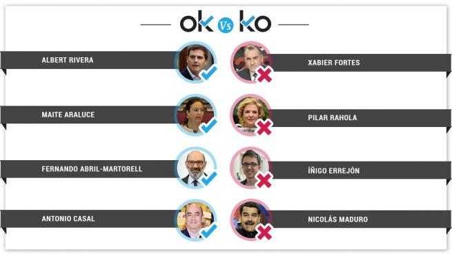 Los OK y KO del miércoles, 7 de noviembre