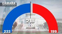 Resultados Cámara de Representantes de EEUU.