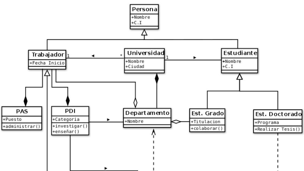 Qu U00e9 Es Un Diagrama De Clases