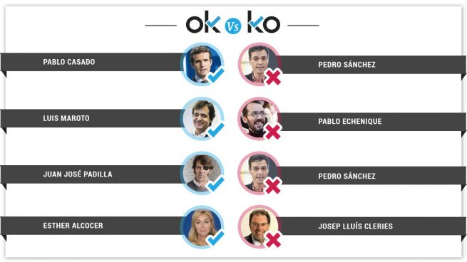 Los OK y KO del jueves, 8 de noviembre