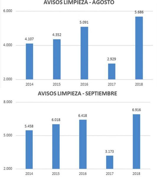 Carmena registra récords históricos de avisos por suciedad en los meses de agosto y septiembre