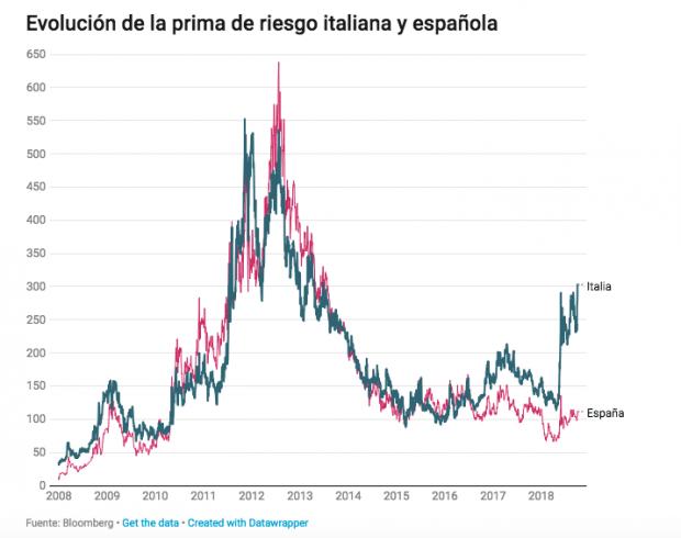 Italia empieza a ceder en su forcejeo con la UE