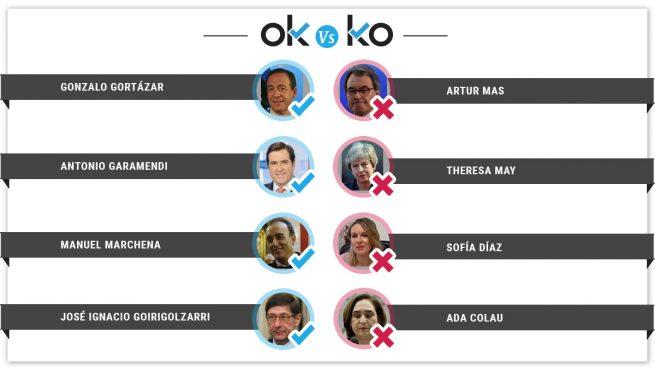 Los OK y KO del martes, 13 de noviembre