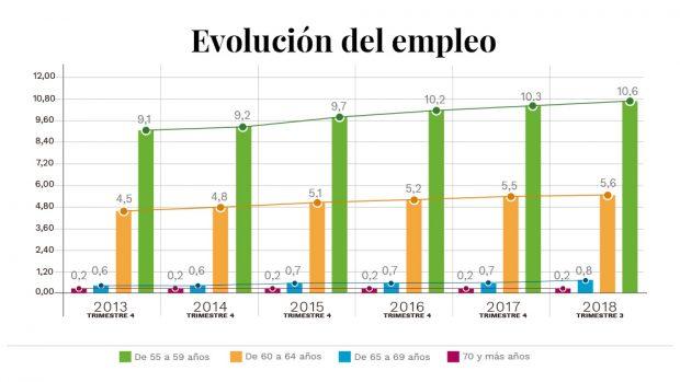 La jubilación forzosa de Sánchez expulsará a 1,3 millones de personas del mercado laboral