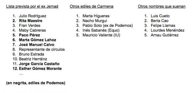 Nombres que conformarán la lista electoral de Manuela Carmena. (Clic para ampliar)