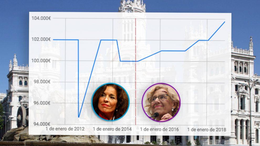 Evolución del sueldo de alcaldesa.