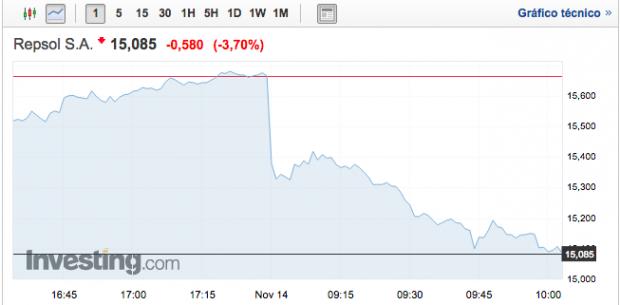 Repsol cae alrededor de un 0,7% en Bolsa lastrado por la caída del petróleo