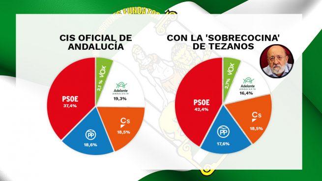 Tezanos recupera ahora para el CIS preelectoral andaluz la ponderación por recuerdo de voto.