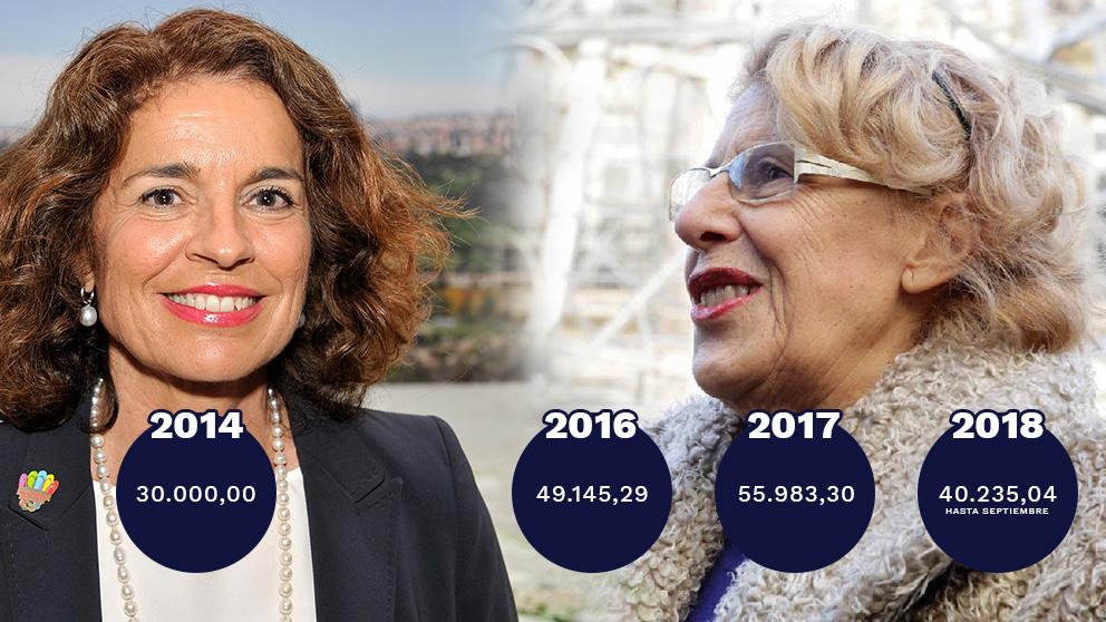 Evolución de los gastos de Botella frente a Carmena.