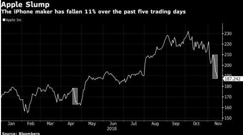 Apple cierra su peor semana y arrastra a Wall Street en la caída