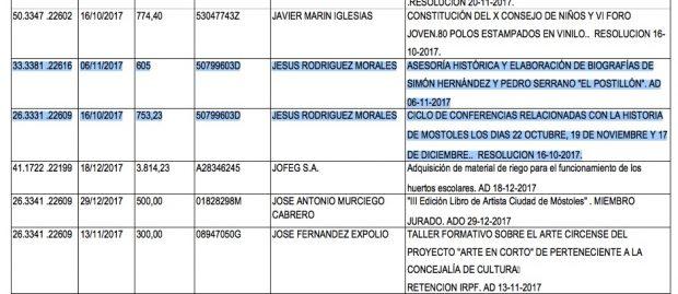 Un edil de Podemos en Móstoles regala 1.500€ públicos a un compañero por charlas en el Ayuntamiento