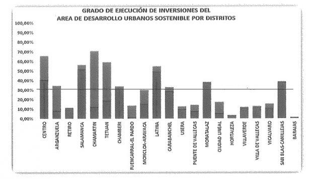 Carmena aprueba unos presupuestos sin ejecutar los de 2018: lleva un irrisorio 25% en inversiones