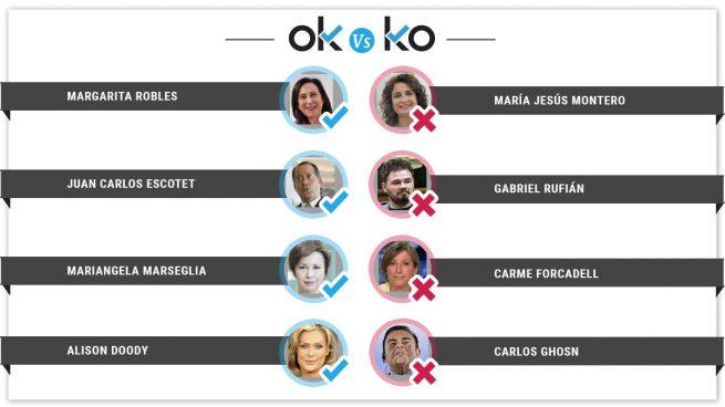 Los OK y KO del viernes, 23 de noviembre