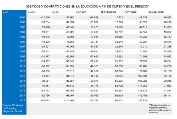 DESPIDOS Y CONTRATACIONES EN LA EDUCACIÓN A FIN DE CURSO Y EN EL REINICIO