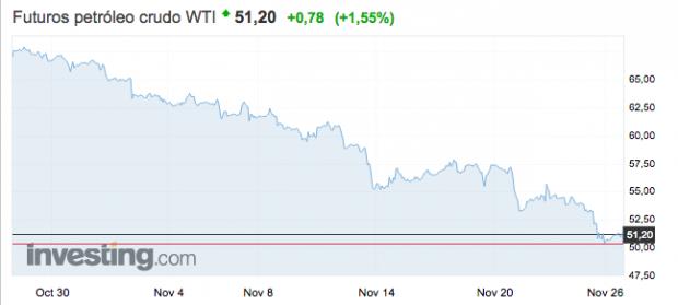El petróleo alcanza su mínimo anual a la espera de la reunión de la OPEP