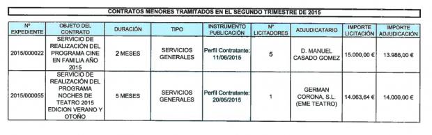 Últimos contratos publicados en el Portal de Transparencia