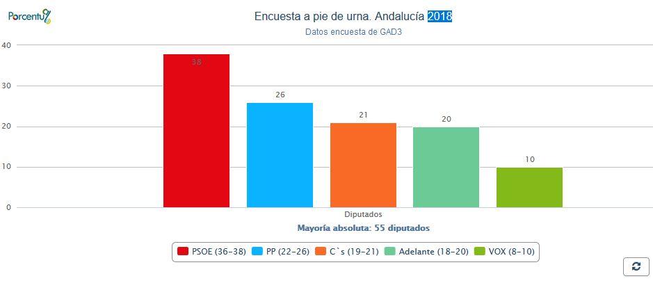 Una encuesta de GAD 3 hunde al PSOE y encumbra a VOX con al menos 8 diputados