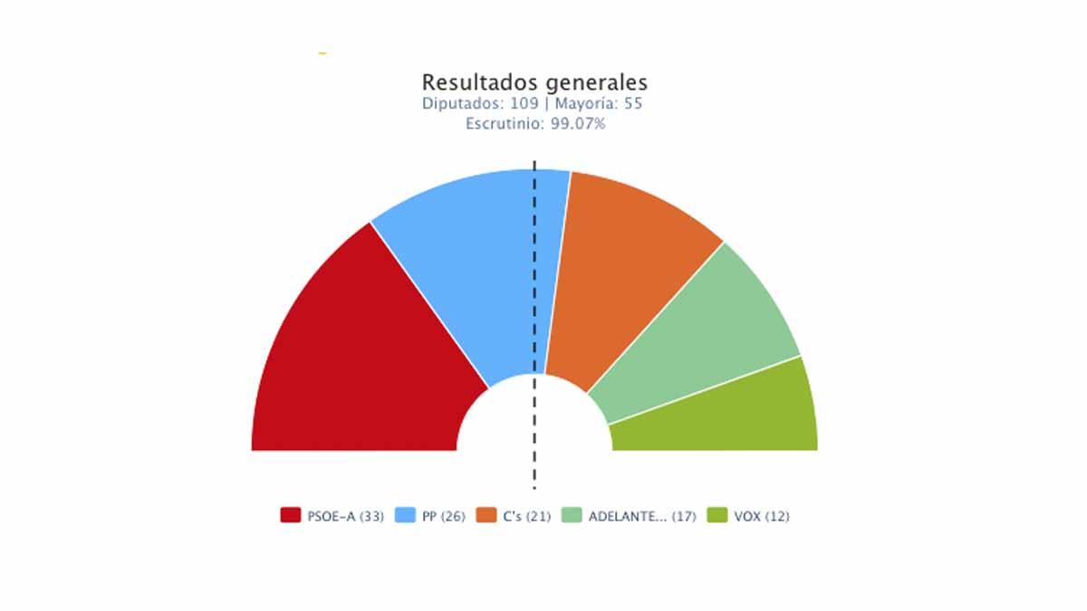 Resultados de las Elecciones de Andalucía