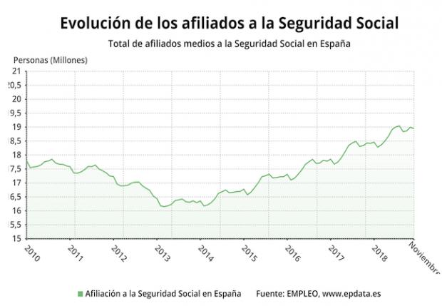 Evolución de la afiliación a la Seguridad Social en España. Fuente: Europa Press / Ministerio de Trabajo