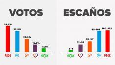 Proyección de votos y escaños en unas elecciones generales.