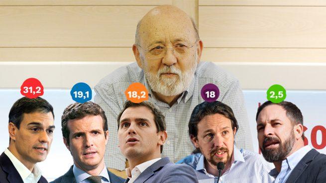 El CIS de Tezanos es de risa: da al PSOE 12 puntos más que al PP tras el descalabro en Andalucía