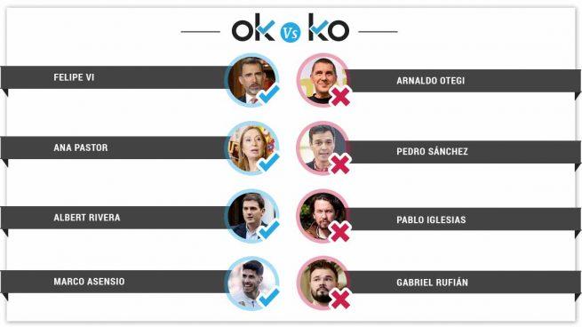 Los OK y KO del viernes, 7 de diciembre