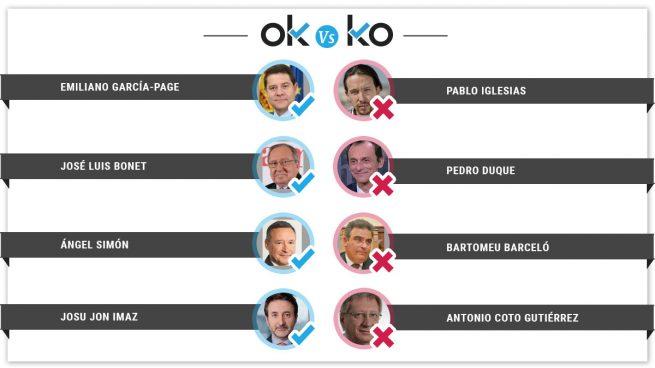Los OK y los KO del jueves, 13 de diciembre