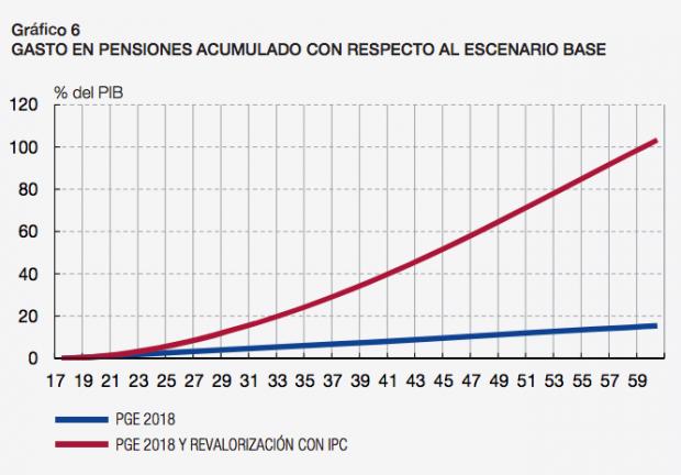 El gasto en pensiones se disparará en 22.000 millones al año en una década por ligarlas al IPC