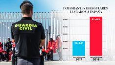 La entrada de inmigrantes irregulares en España ha aumentado más del doble desde que Sánchez está en La Moncloa. (Fuente: Ministerio del Interior)