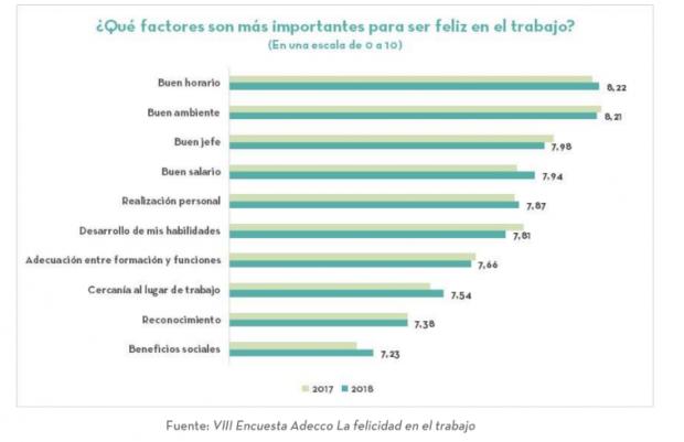 Tres de cada cuatro trabajadores dice ser feliz en su trabajo pese a que le gustaría cobrar más