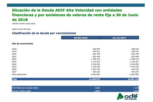 Isabel Pardo endeuda a Adif a niveles nunca vistos: acumula un 42% del pasivo de las públicas