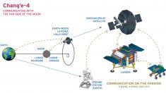 Conoce los grandes logros del viejo y joven programa espacial chino