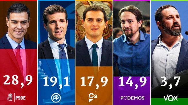 Tezanos se disfraza de rey mago y regala a Sánchez un CIS con el PSOE a 10 puntos del PP y 11 de C's