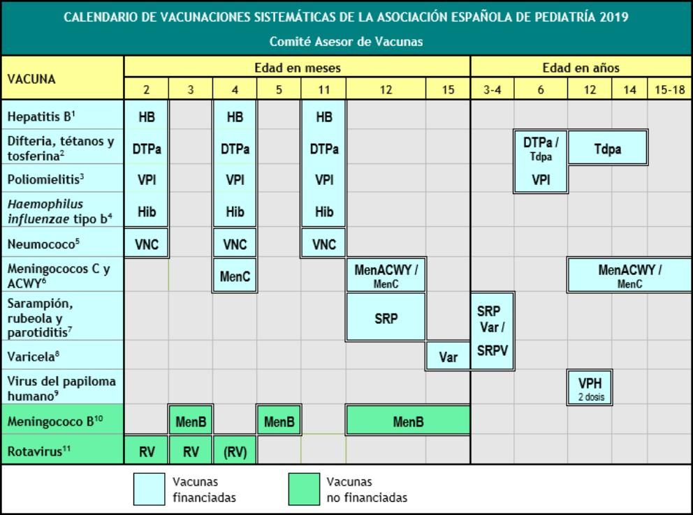 Calendario De Vacunas Infantil.Calendario De Vacunacion Infantil 2019