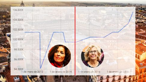 Evolución del sueldo de la alcaldesa de Madrid con Ana Botella y Manuela Carmena. (Elaboración propia)
