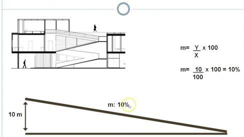 Calcular la pendiente de una rampa puede resultar complicado si no tienes muy claro cómo hacerlo