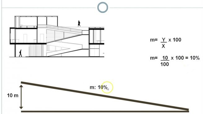 calcular la pendiente de una rampa