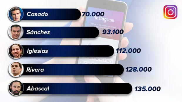 VOX se dispara y saca un tercio de seguidores a Podemos en la red social de los jóvenes