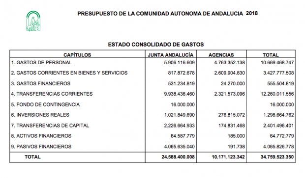 El despilfarro andaluz: la 'Administración paralela' se comía casi la mitad de sueldos de toda la Junta