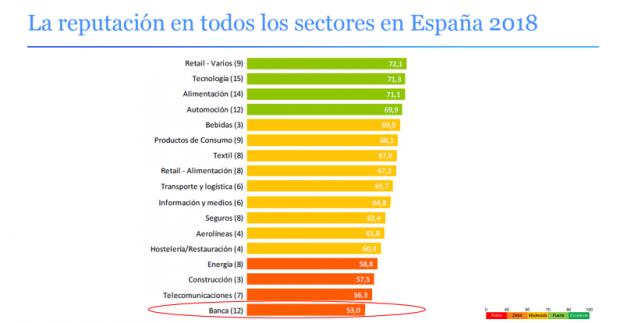 La banca española prepara una campaña para mejorar su imagen tras el escándalo de BBVA