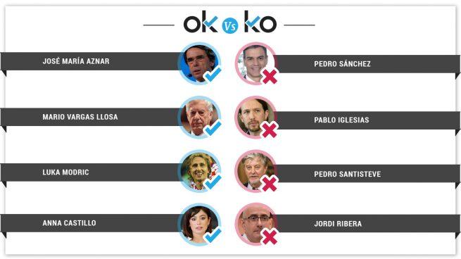 Los OK y los KO del domingo, 20 de enero
