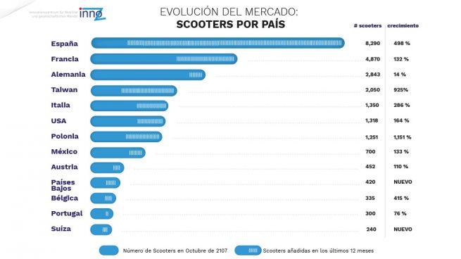 ¿Burbuja? España lidera el mortorsharing mundial al elevarse un 500% el número de motos de alquiler