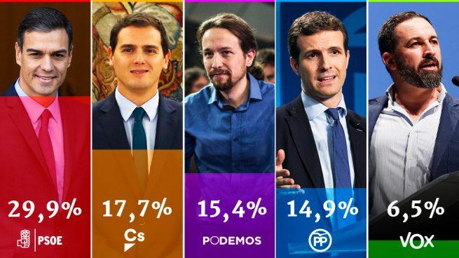 El CIS de 'Pinocho' Tezanos sitúa al PP en cuarta posición y a 15 puntos del PSOE