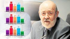 Las tres encuestas privadas inmediatas al CIS de enero no dejan en buen lugar a Tezanos.