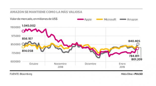 Apple y Microsoft ceden la corona a Amazon como la nueva empresa más valiosa del mundo