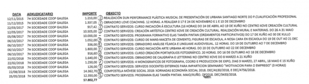 El gobierno podemita de Santiago ha contratado al menos 16 veces a familiares con dinero público