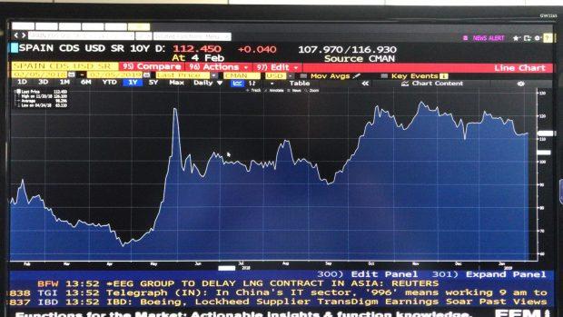 El mercado no se fía de Sánchez: los CDS de España están disparados desde la moción por los PGE